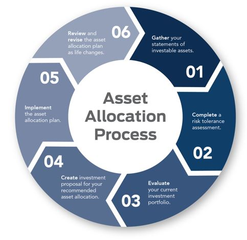 Asset Allocation Process Wheel